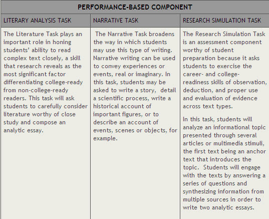gcse p.e coursework analysing performance Gcse workbook edexcel  in section 22 you will be analysing a performance, whether you're own or – more likely – a performance by one or more other people.