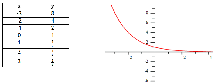 7688247 furthermore Ewrazphoto Decreasing Exponential Graph Equation moreover Is Cooling Really Exponential further 2158509list also Graphing Exponential Functions. on exponential parent function graph