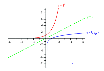 Graphing Logarithmic Functions Worksheet on Logarithmic Functions Practice Problems